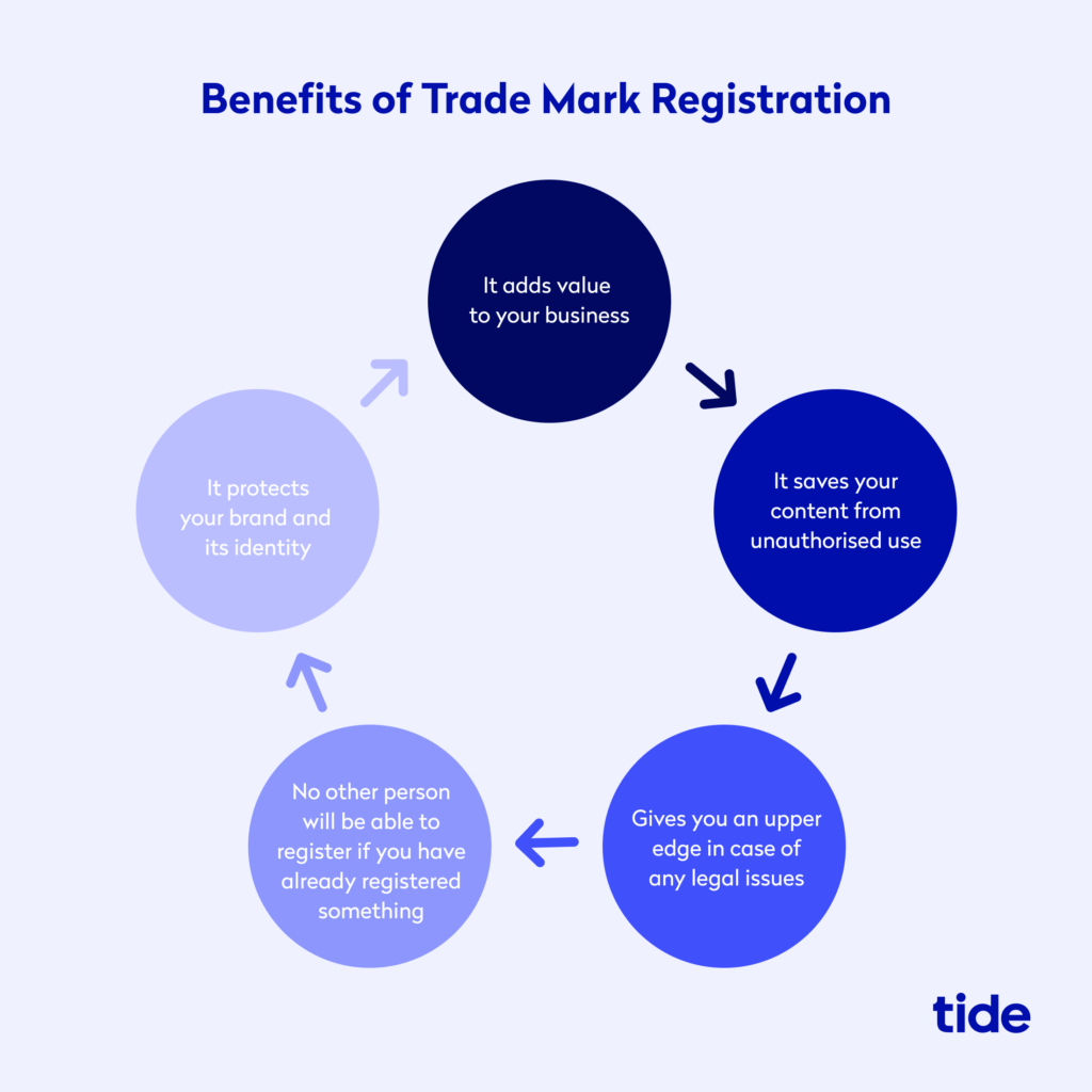 Infographic illustrating the benefits of a trade mark