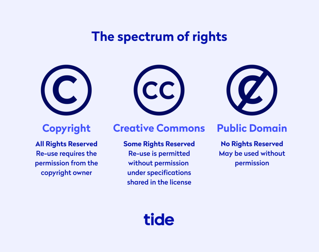 Infographic illustrating the spectrum of rights
