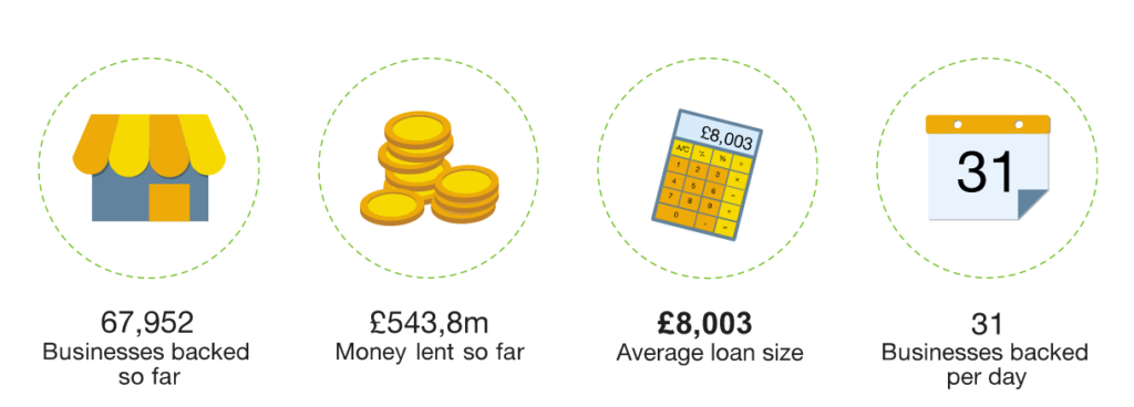 Graphic showing Start Up Loans Company's achievements