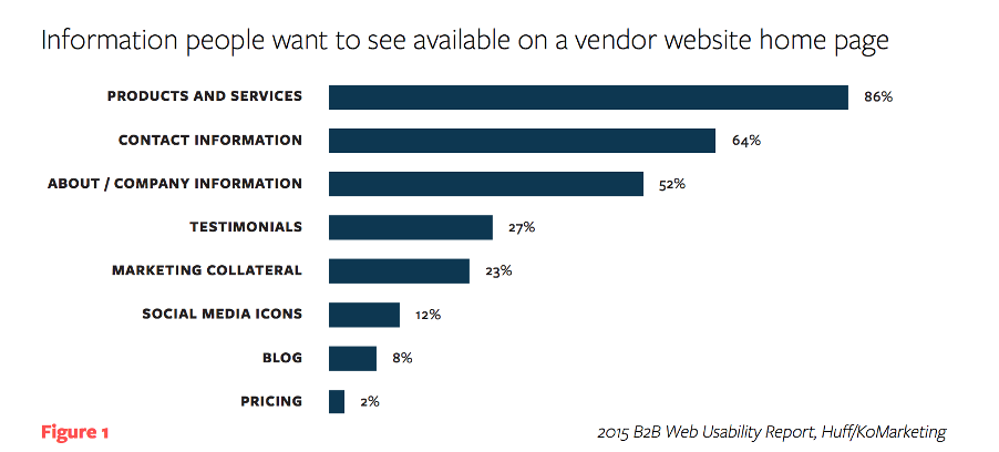Chart showing what information customers wish to see on a home page