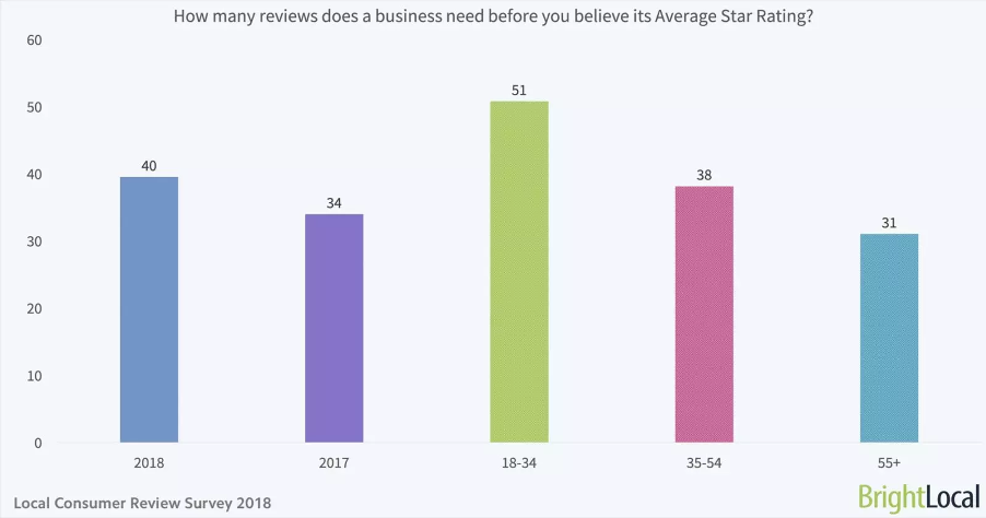 BrightLocal research on the impact of product reviews