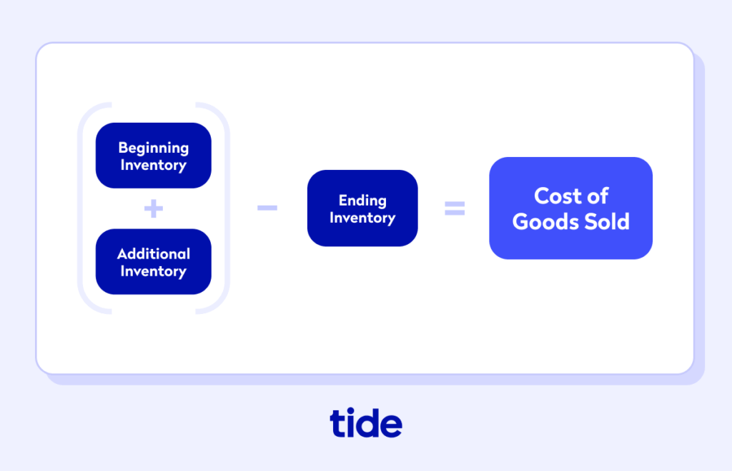 how to calculate the cost of goods sold