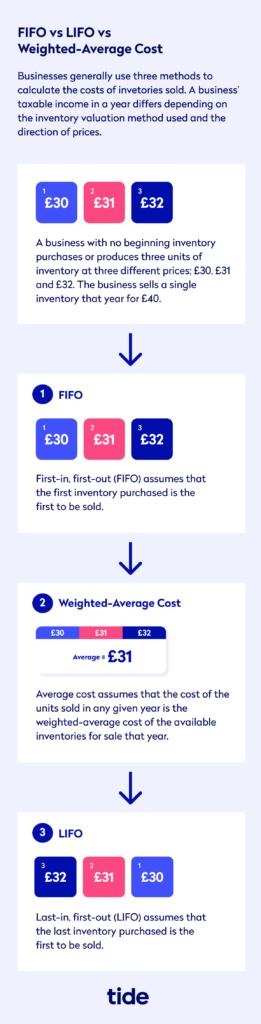 FIFO vs LIFO vs weighted average cost