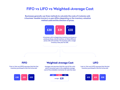 Infographic demonstrating the differences between FIFO and LIFO