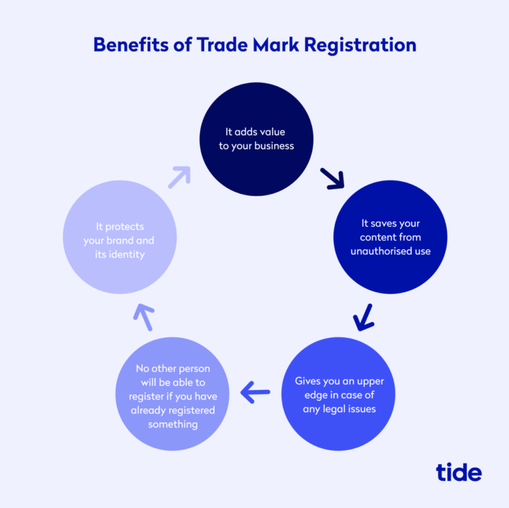 A screenshot describing the benefits of trade mark registration using circles and arrows