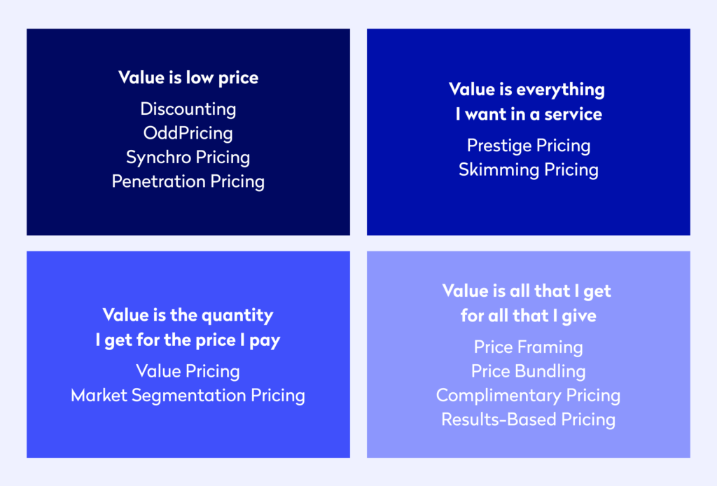 An infographic defining what pricing service value is for customers