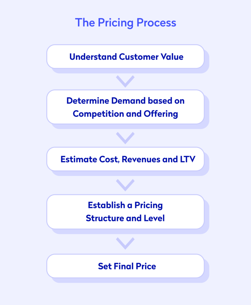 An infographic showing the pricing process