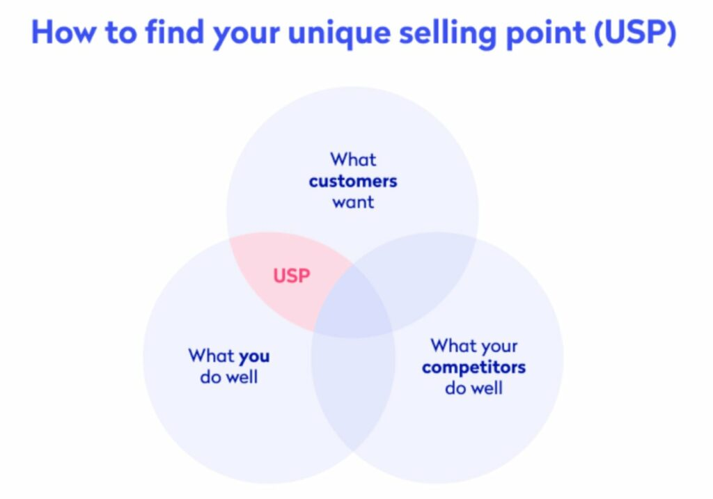 An infographic about finding a unique selling point.
