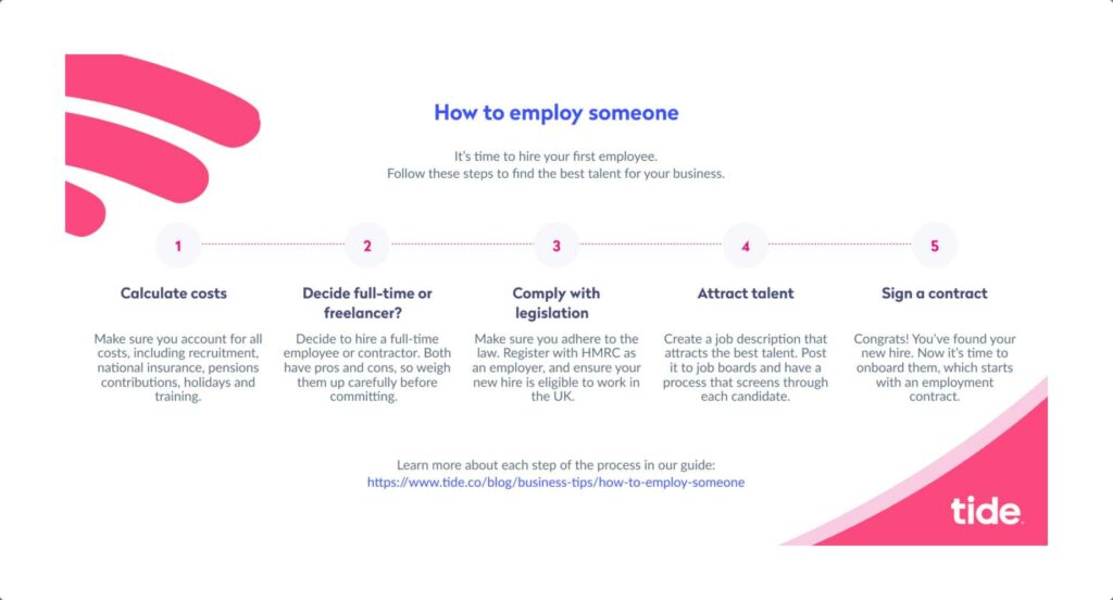 An infographic explaining the steps in employing someone