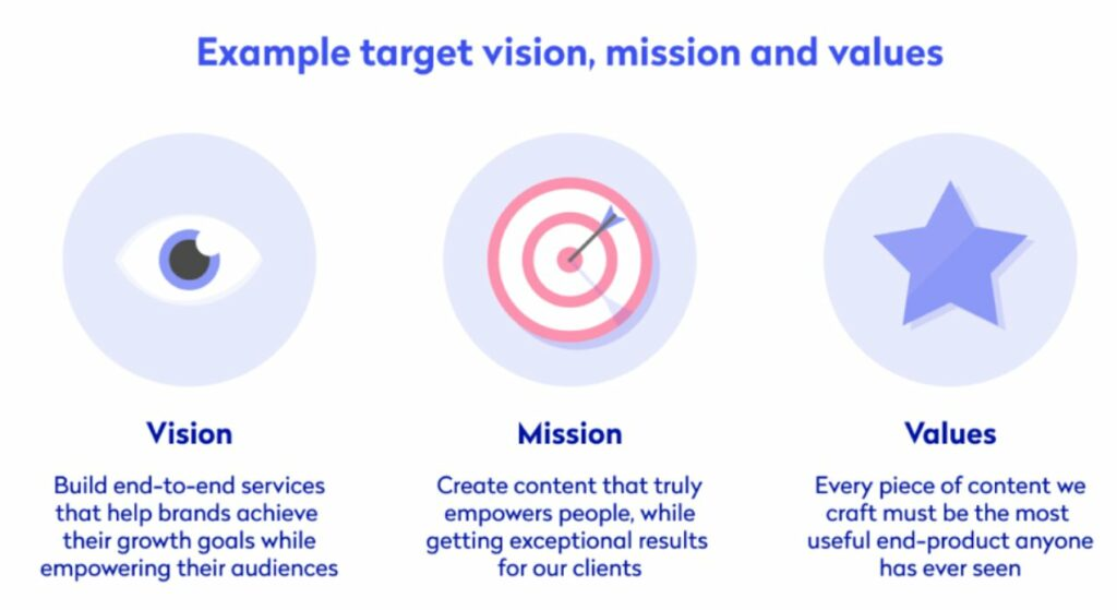 An infographic about example target vision, mission, and values