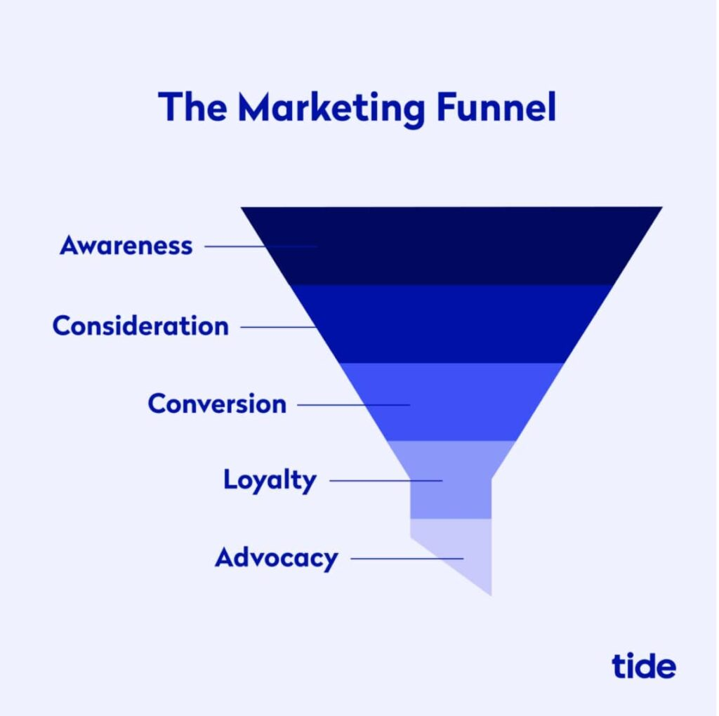 An infographic explaining the marketing funnel