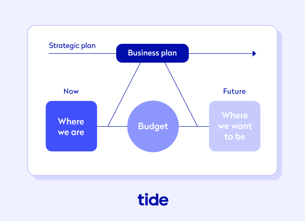 An infographic describing the role of a business budget in achieving a business plan