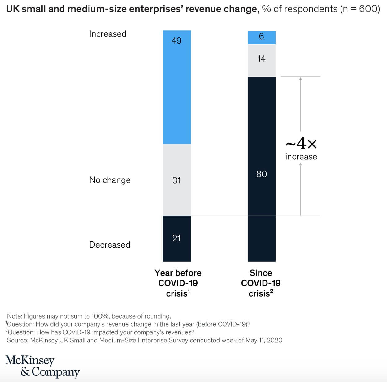 A graph of UK small and medium-size enterprises' revenue change based on a survey
