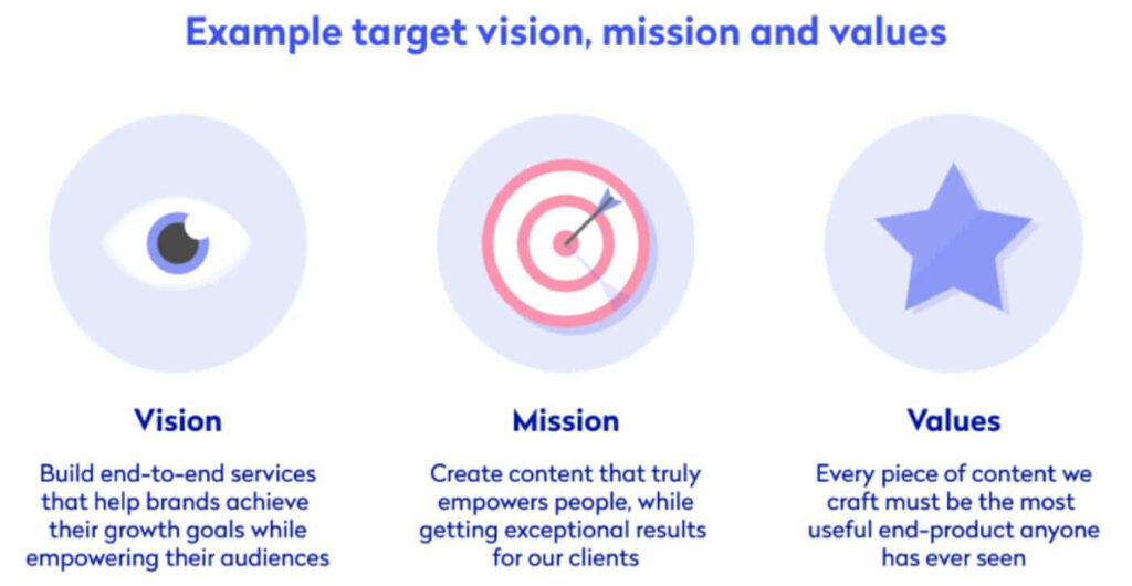 An infographic on  example target vision, mission and values