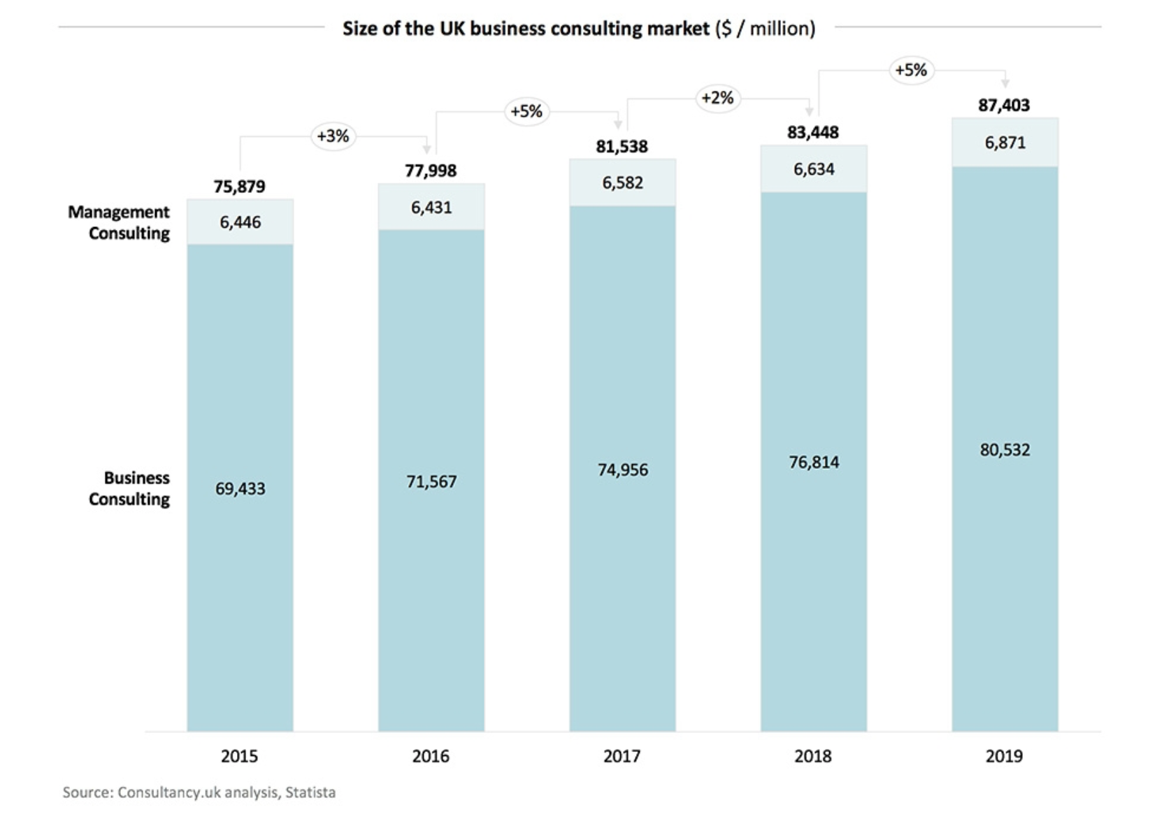 A graph showing the size of the uk business consulting market