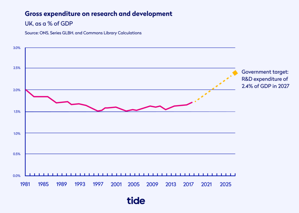 Gross expenditure on research and development