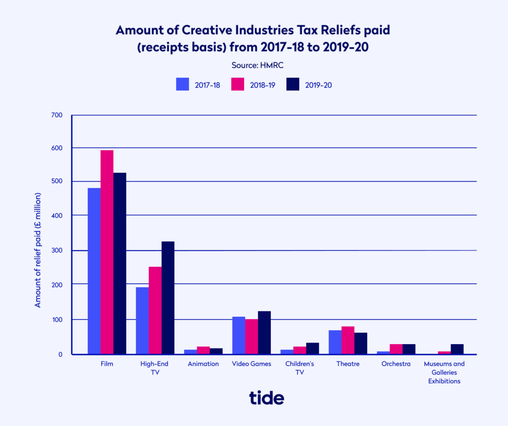 Amount of Creative Industries Tax Reliefs graph
