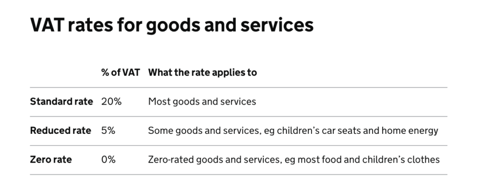 A screenshot of VAT rates for goods and services table