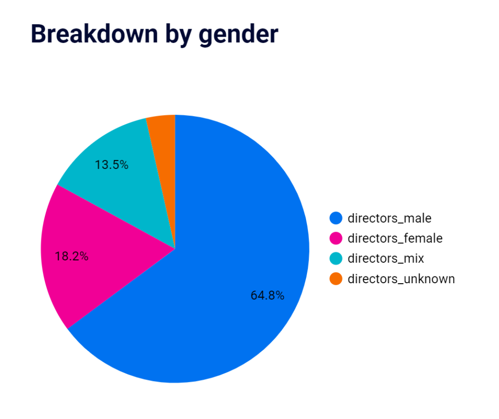 Gender analysis of company directors in the UK in 2020 graphic