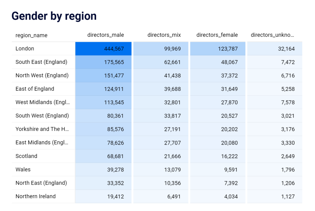 Company director gender analysis overview table by region