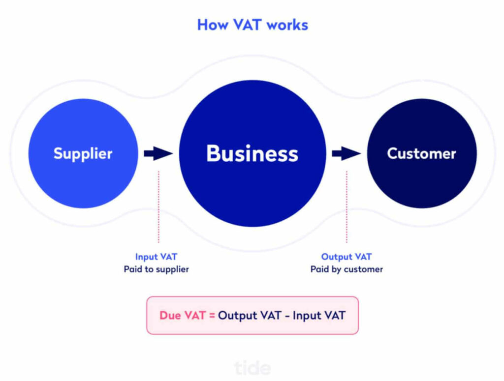 A screenshot illustrating how VAT works