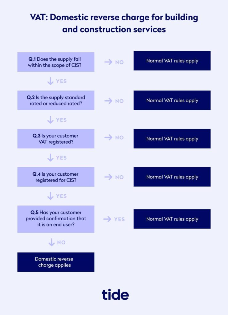 A flowchart showing VAT domestic reverse charge for building and construction services