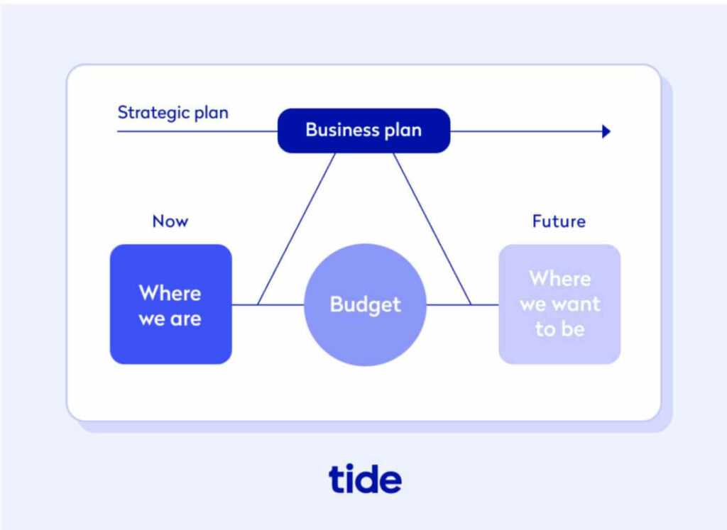 An screenshot of a diagram showing business budget and business plan