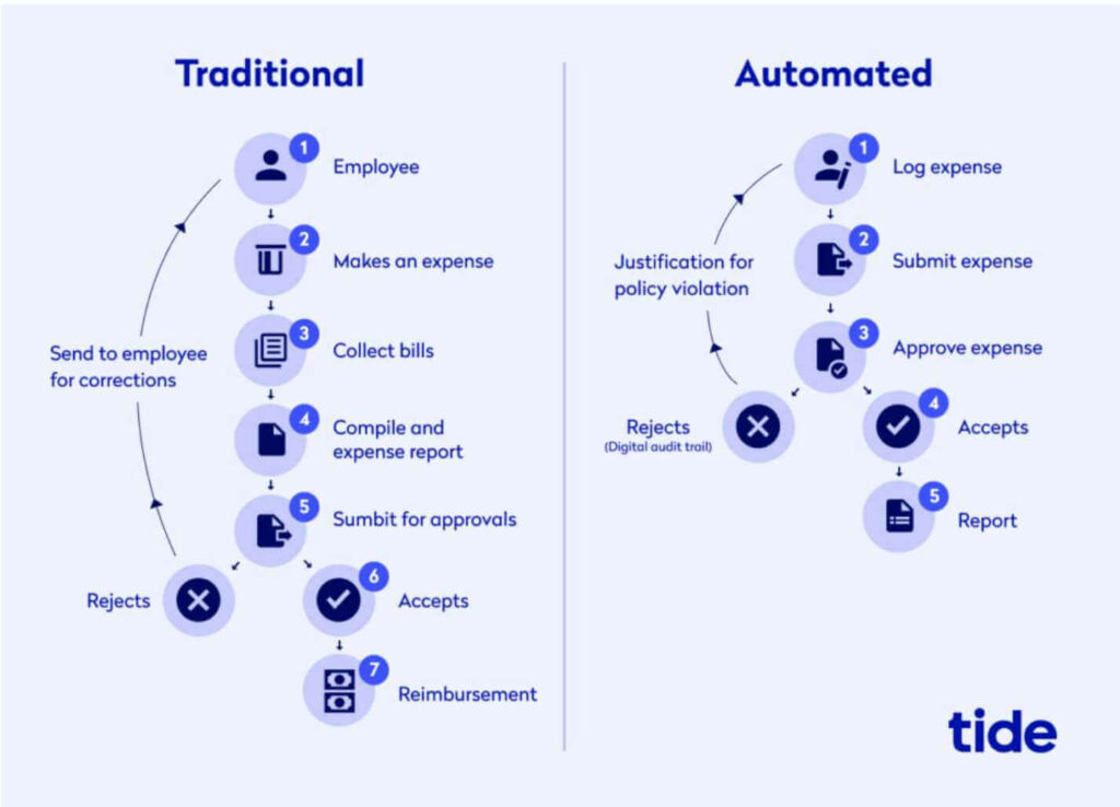 A screenshot of traditional vs automated business expense process
