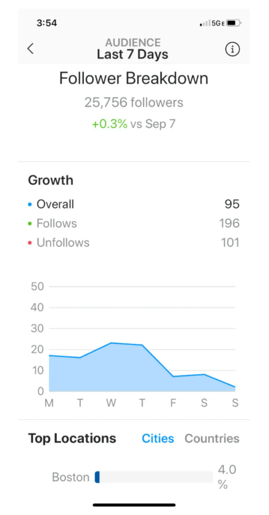 Screenshot showing Instagram Insights breakdown of followers