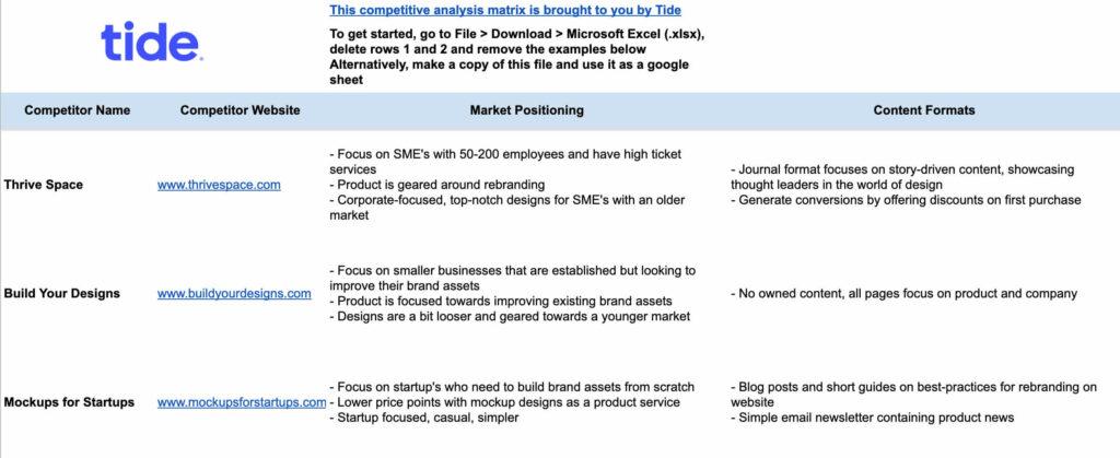 A screenshot of Tide's competitive analysis matrix template spreadsheet
