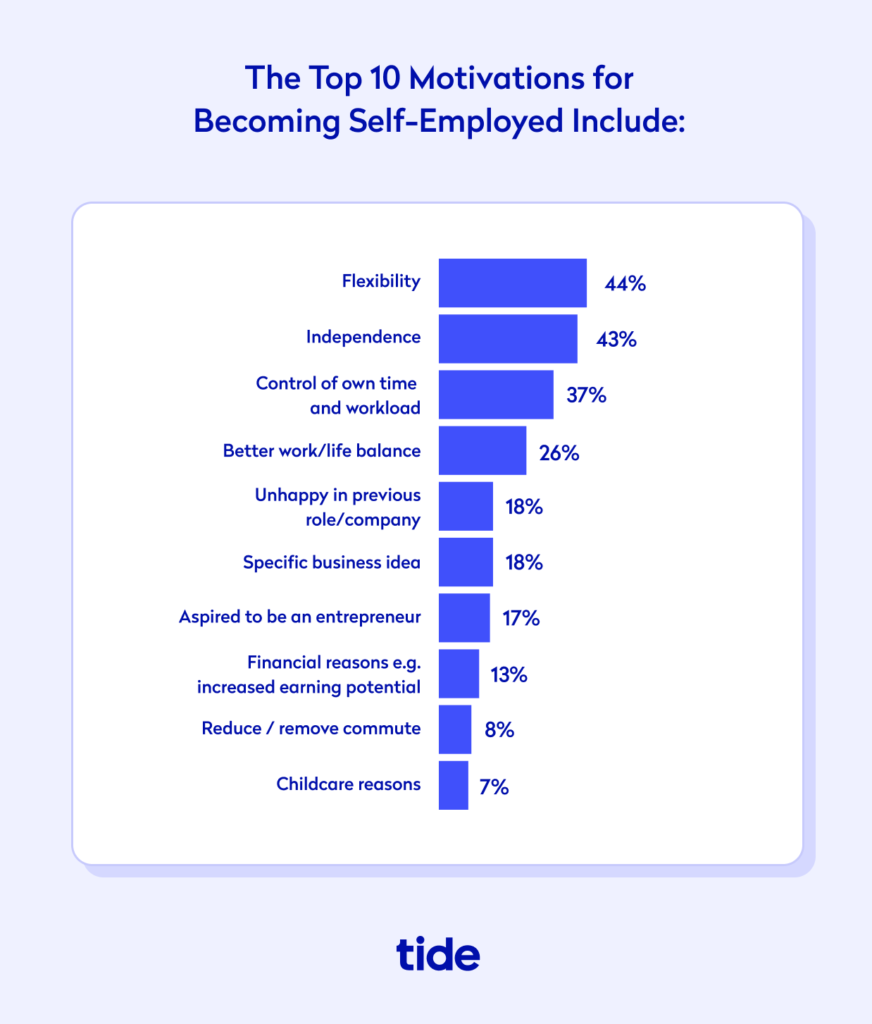 Chart showing the top 10 motivations for becoming self employed