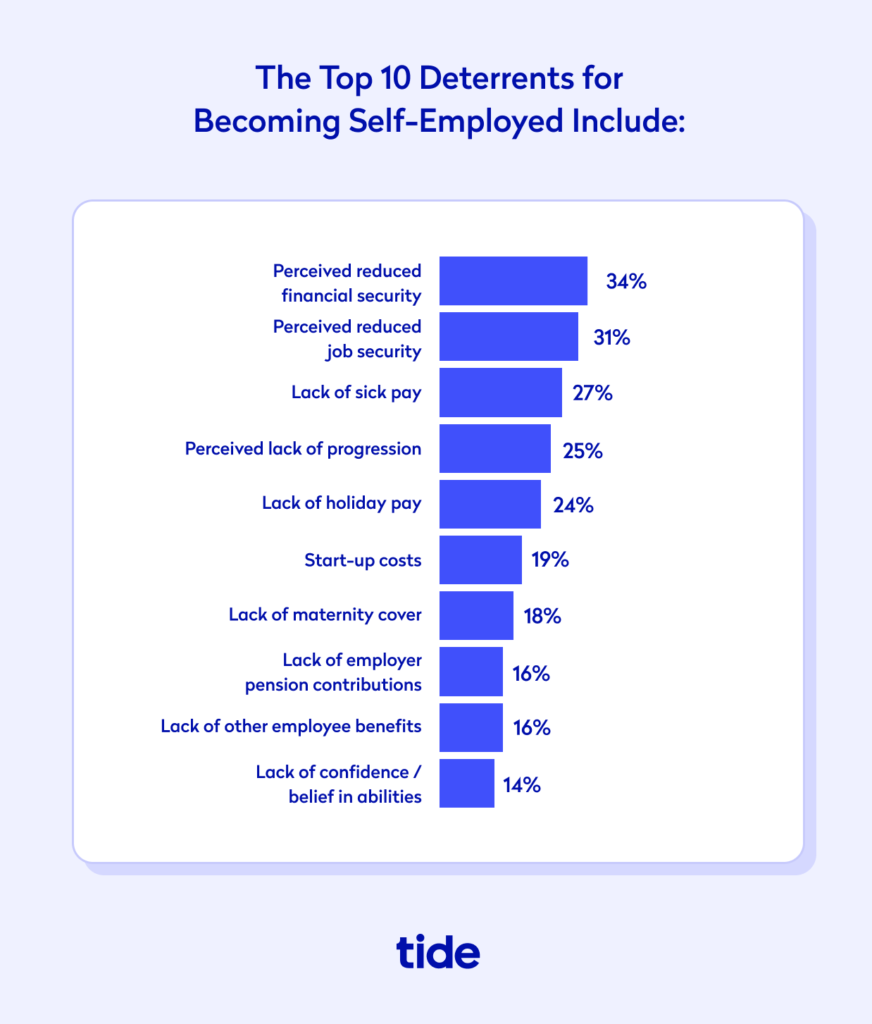 The top 10 deterrents of becoming self employed