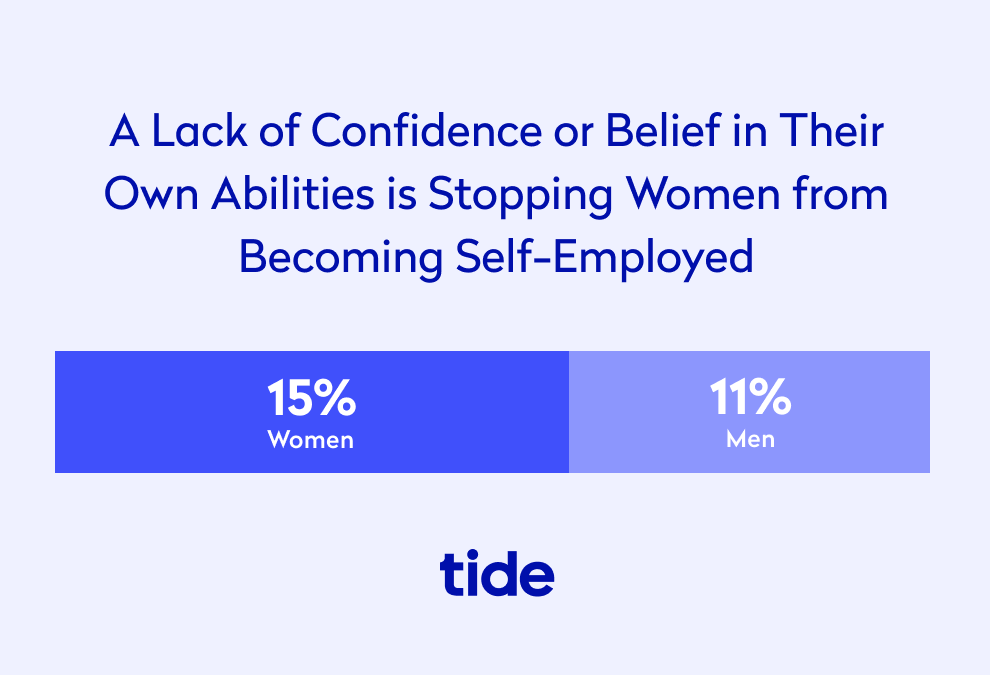 A lack of confidence in their own abilities is holding women back from self employment