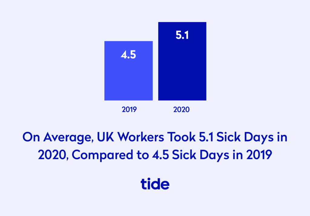 On average, UK workers took 5.1 sick days in 2020, compared to 4.5 sick days in 2019
