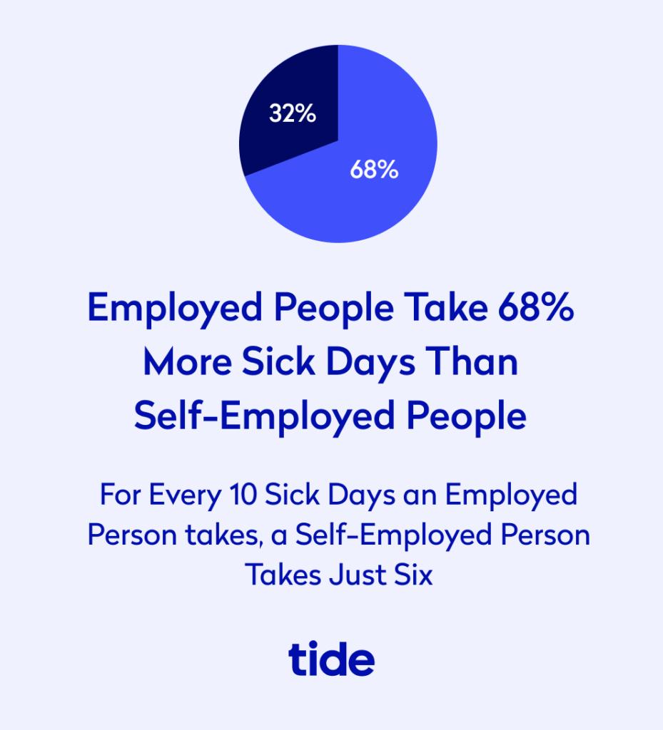Employed people take 68% more sick days than self-employed people