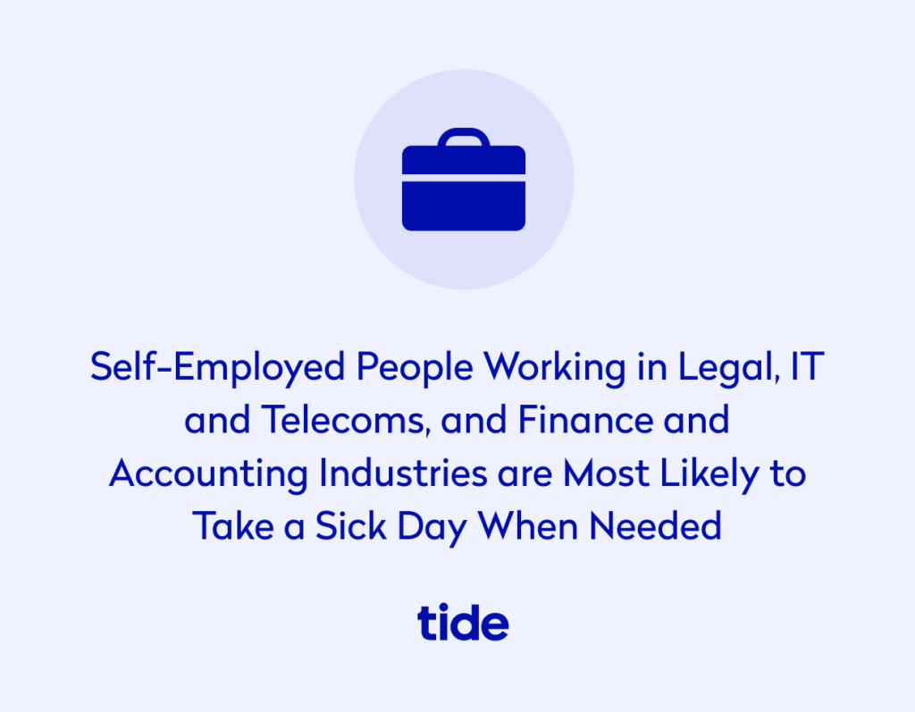 Self employed people working in legal, IT and telecoms, finance and accounting industries are most likely to take a sick day