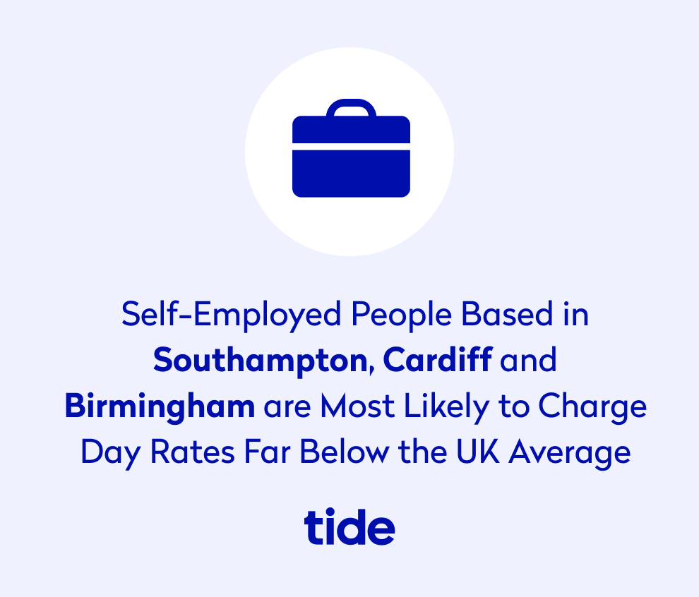 Self employed people based in Southampton, Cardiff, and Birmingham are most likely to charge day rates far below the UK average