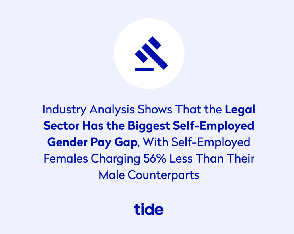 Industry analysis shows that the legal sector has the biggest self-employed gender pay gap. With self-employed females charging 56% less than their male counterparts.