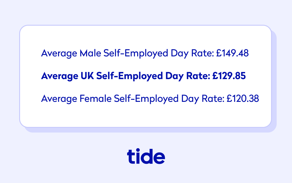 Average uk self employed day rate by gender