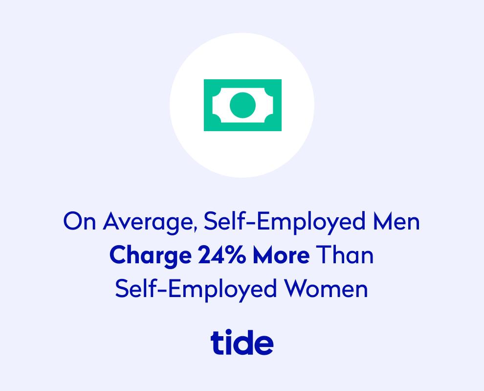 Self employed men charge 24% more than self employed women