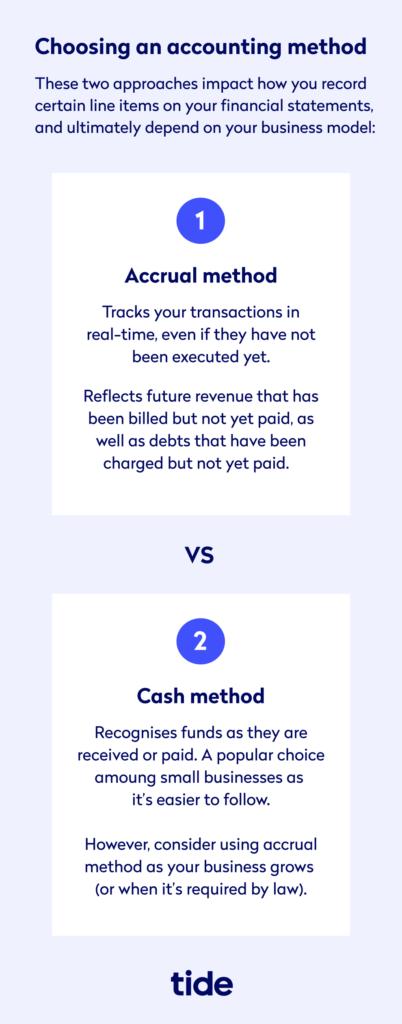 Choosing an Accounting Method