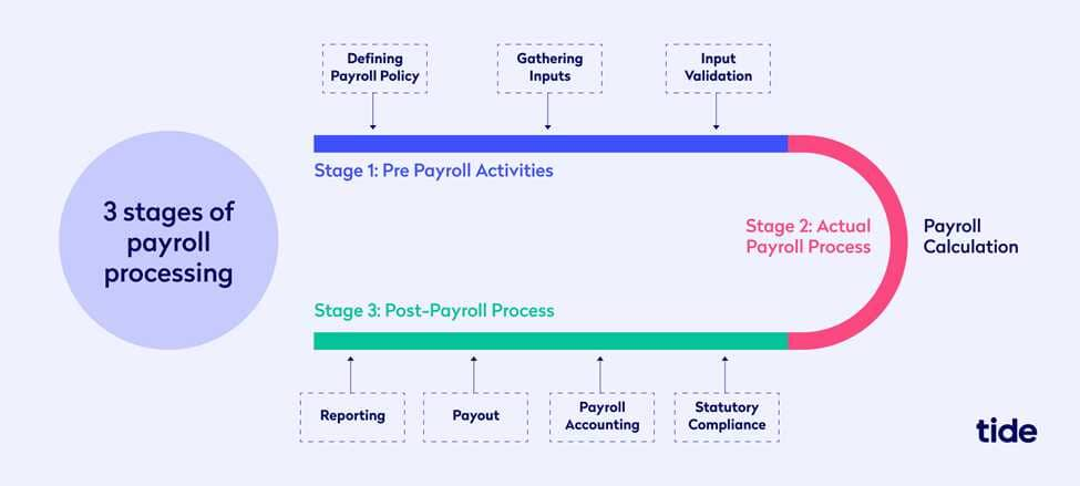 3 stages of payroll processing
