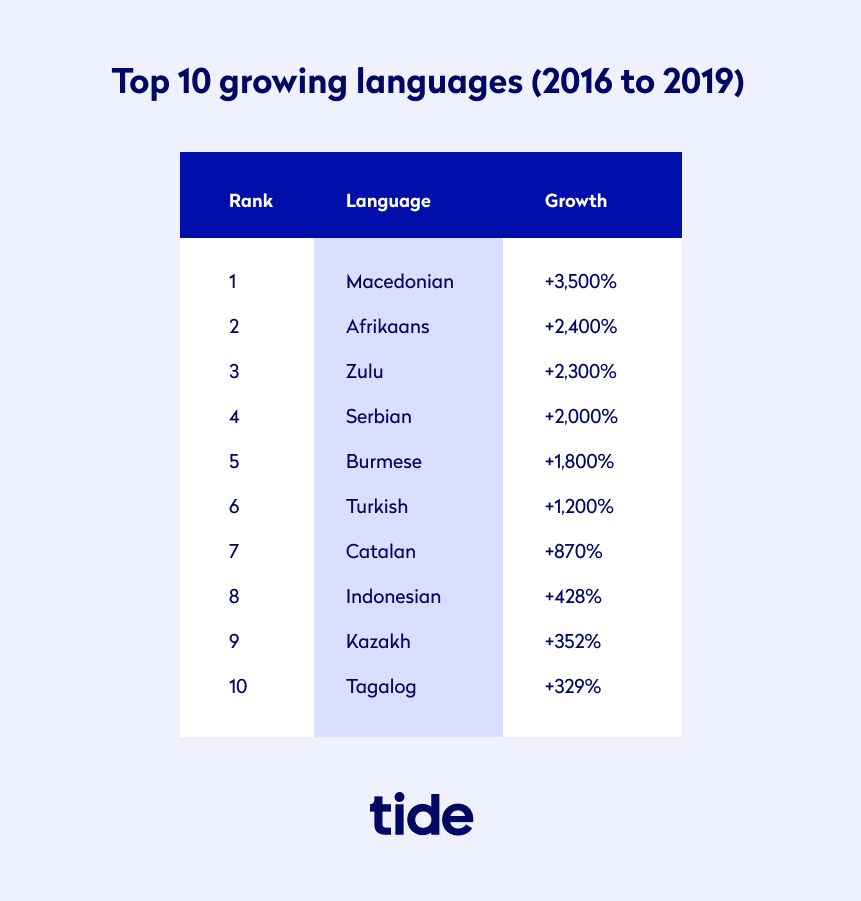 The top 10 growing languages