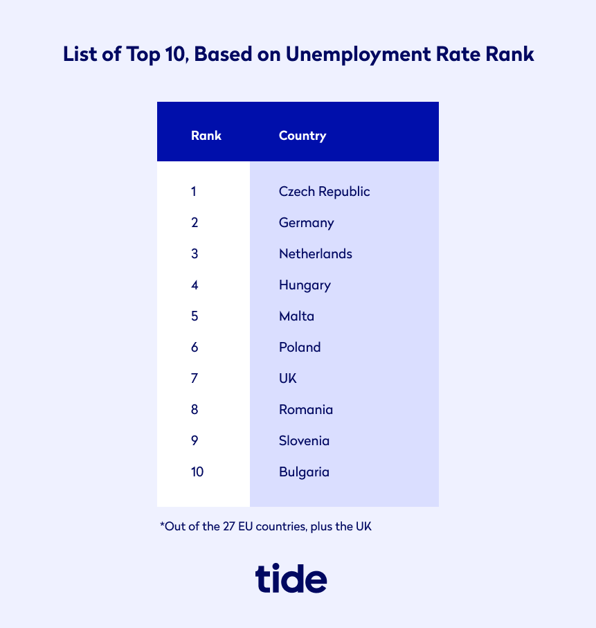 Top 10 by unemployment rate