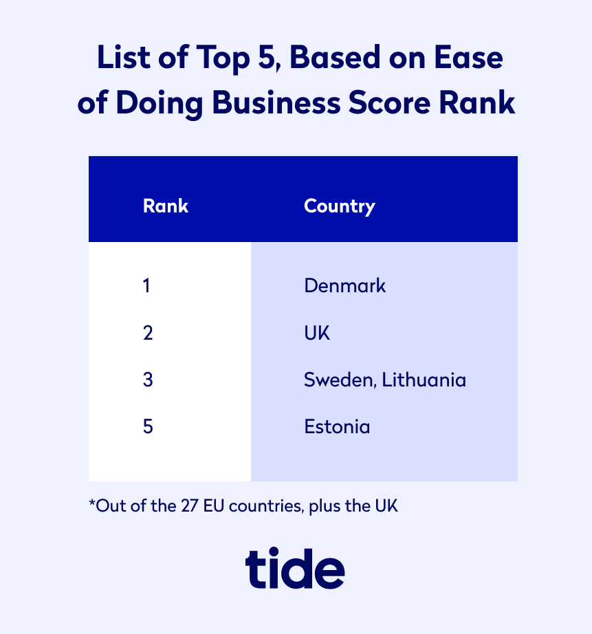 Top 5 by ease of doing business