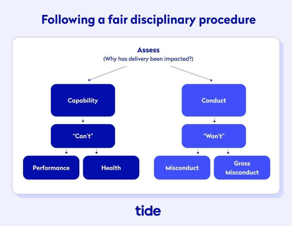 following a fair disciplinary procedure