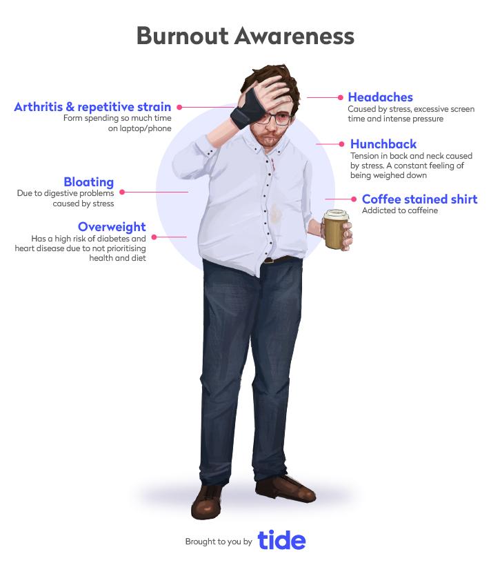 How to spot burnout - symptoms of burnout overview