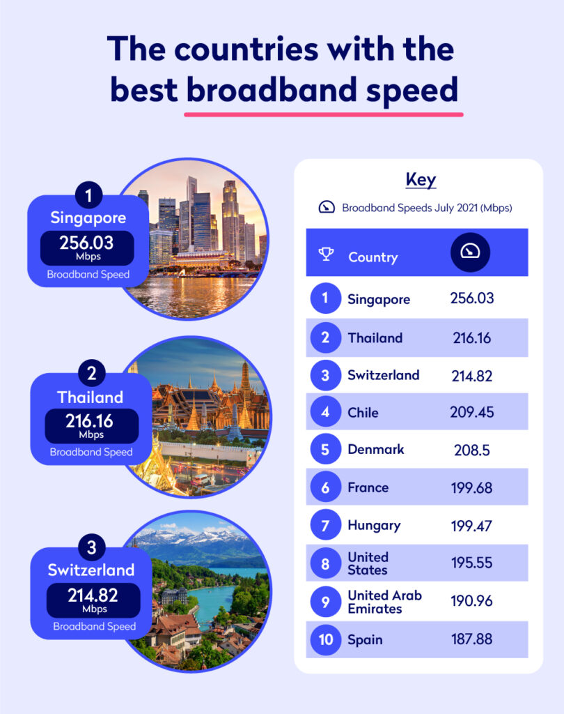 Infographic showing the countries with the best broadband speed