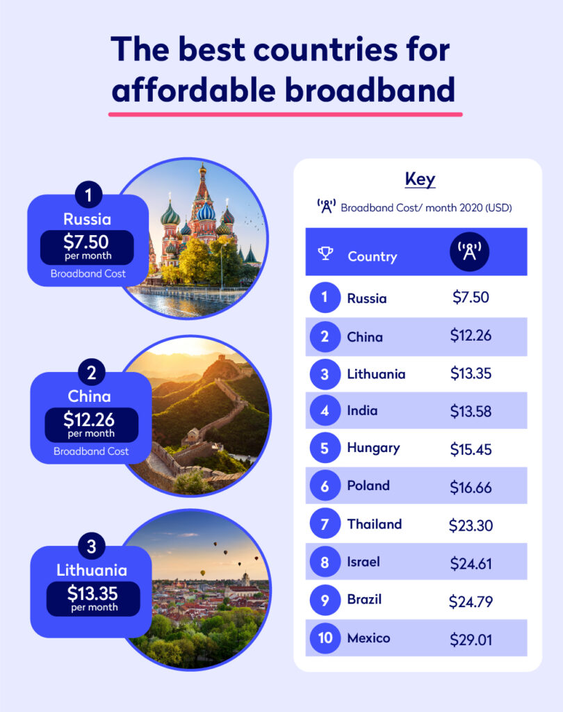 An infographic revealing the countries in which broadband is most affordable