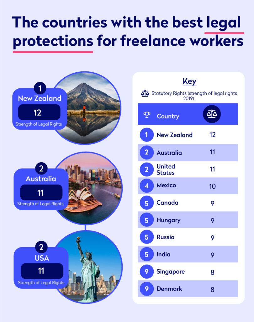 Infographic showing the countries with the best legal protection for freelancers